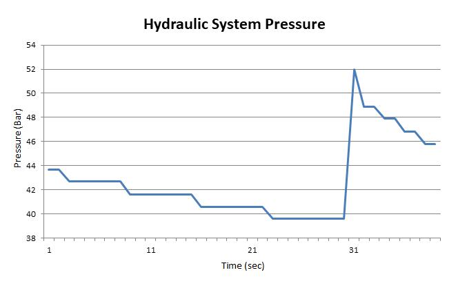 pressuregraph